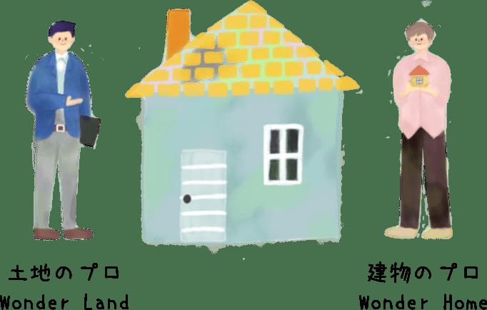 土地探し × 注文住宅