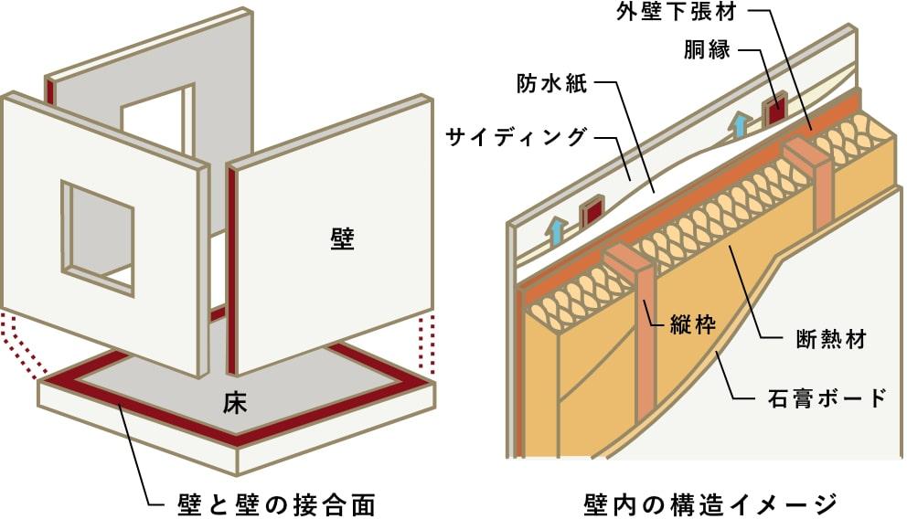 気密性を確保しやすい工法を表す図