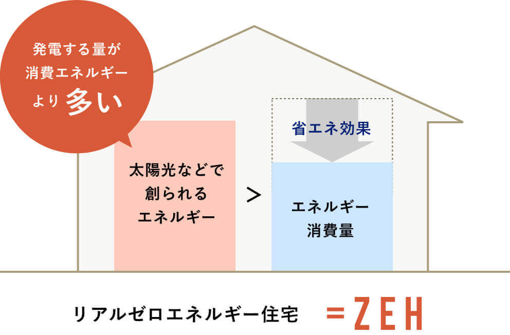 ZEHの説明図